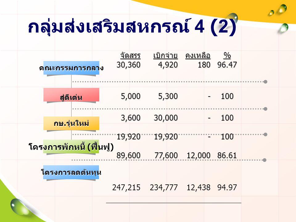 กลุ่มส่งเสริมสหกรณ์ 4 (2)คณะกรรมการกลาง กษ. รุ่นใหม่ จัดสรร จัดสรร30,360เบิกจ่าย4,920คงเหลือ 180 %96.47 5,000 5,300 -100 3,60019,92089,60030,00019,920