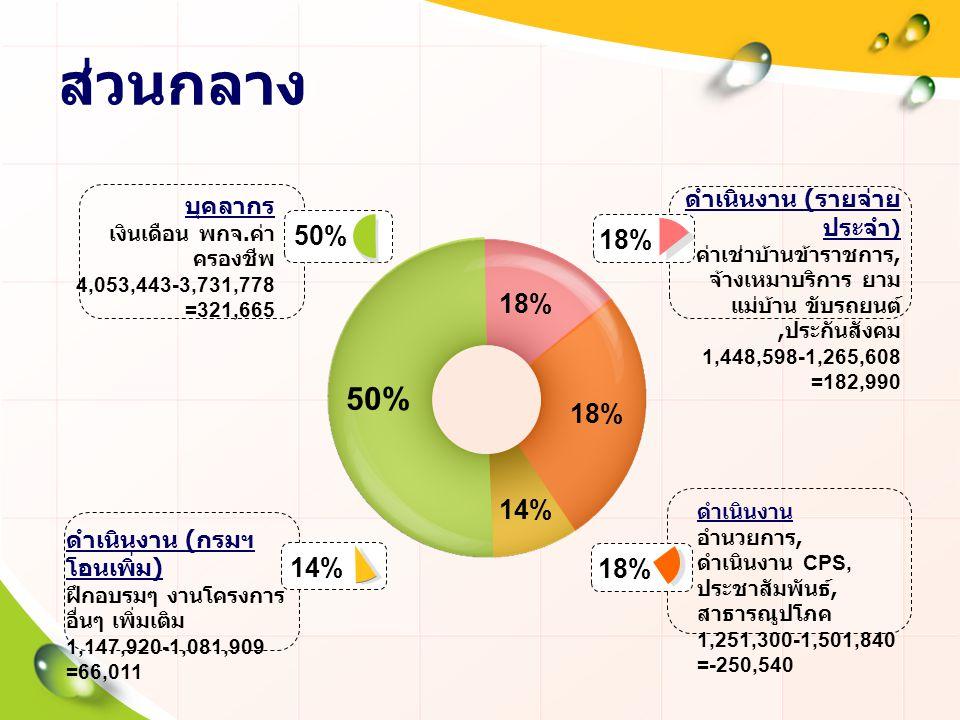 ส่วนกลาง 50% 18% 14% 18% ดำเนินงาน อำนวยการ, ดำเนินงาน CPS, ประชาสัมพันธ์, สาธารณูปโภค 1,251,300-1,501,840 =-250,540 บุคลากร เงินเดือน พกจ. ค่า ครองชี