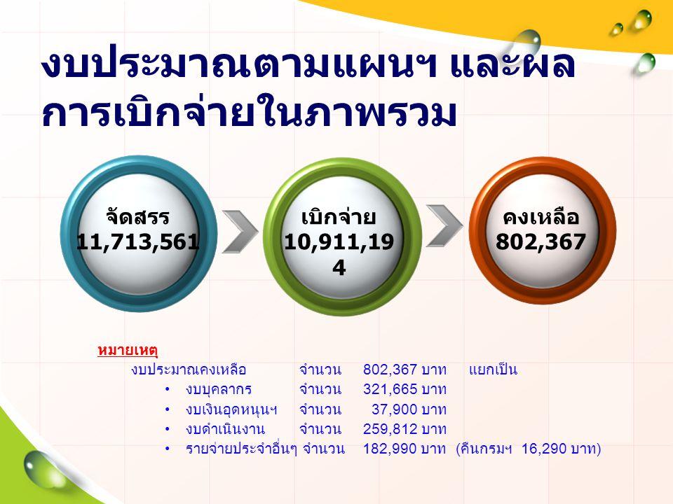 งบประมาณตามแผนฯ และผล การเบิกจ่ายในภาพรวม จัดสรร 11,713,561 เบิกจ่าย 10,911,19 4 คงเหลือ 802,367 หมายเหตุ งบประมาณคงเหลือ จำนวน 802,367 บาท แยกเป็น งบ