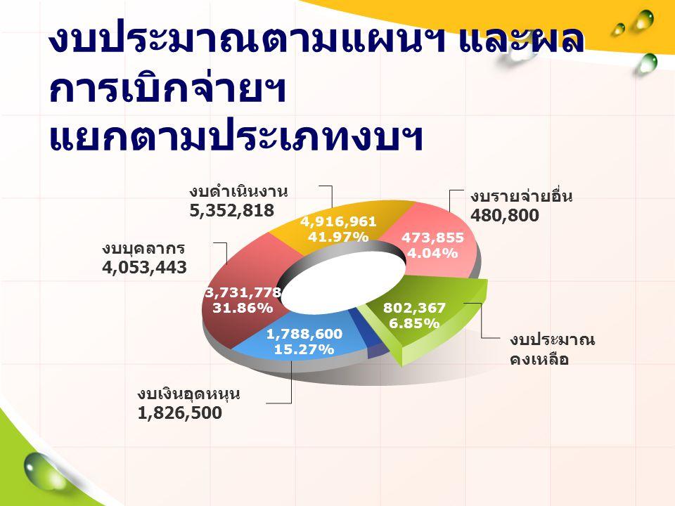 งบประมาณตามแผนฯ และผล การเบิกจ่ายฯ แยกตามประเภทงบฯ 3,731,778 31.86% 4,916,961 41.97% 473,855 4.04% 802,367 6.85% 1,788,600 15.27% งบรายจ่ายอื่น 480,80