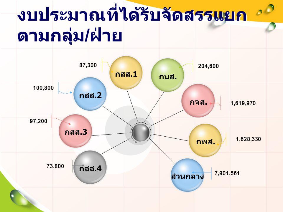 งบประมาณที่ได้รับจัดสรรแยก ตามกลุ่ม / ฝ่าย กสส.1 กสส.3 ส่วนกลางกสส.4 กบส. 204,600 73,800 87,300 97,200 7,901,561 กสส.2 100,800 กพส. 1,628,330 กจส. 1,6