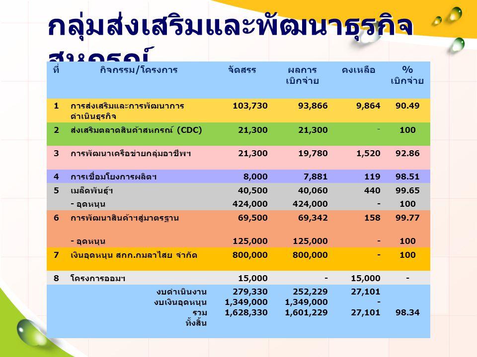 กลุ่มส่งเสริมและพัฒนาธุรกิจ สหกรณ์ ที่กิจกรรม / โครงการจัดสรรผลการ เบิกจ่าย คงเหลือ % เบิกจ่าย 1 การส่งเสริมและการพัฒนาการ ดำเนินธุรกิจ 103,73093,8669