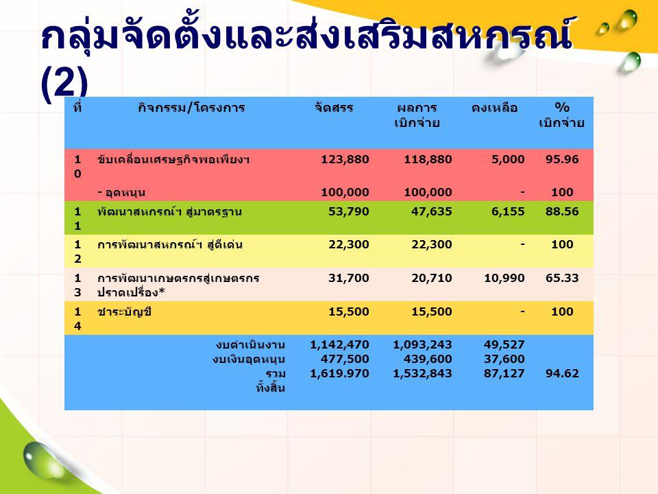 กลุ่มจัดตั้งและส่งเสริมสหกรณ์ (2) ที่กิจกรรม / โครงการจัดสรรผลการ เบิกจ่าย คงเหลือ % เบิกจ่าย 1010 ขับเคลื่อนเศรษฐกิจพอเพียงฯ 123,880118,8805,00095.96