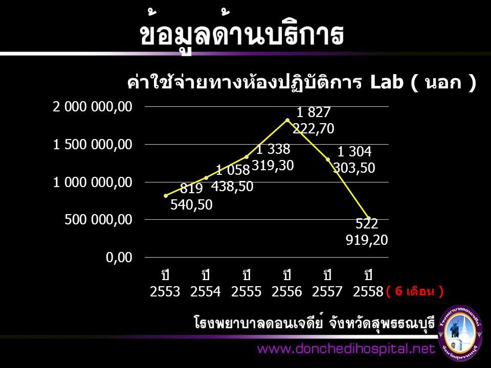 ค่าใช้จ่ายทางห้องปฏิบัติการ Lab ( นอก ) ( 6 เดือน )
