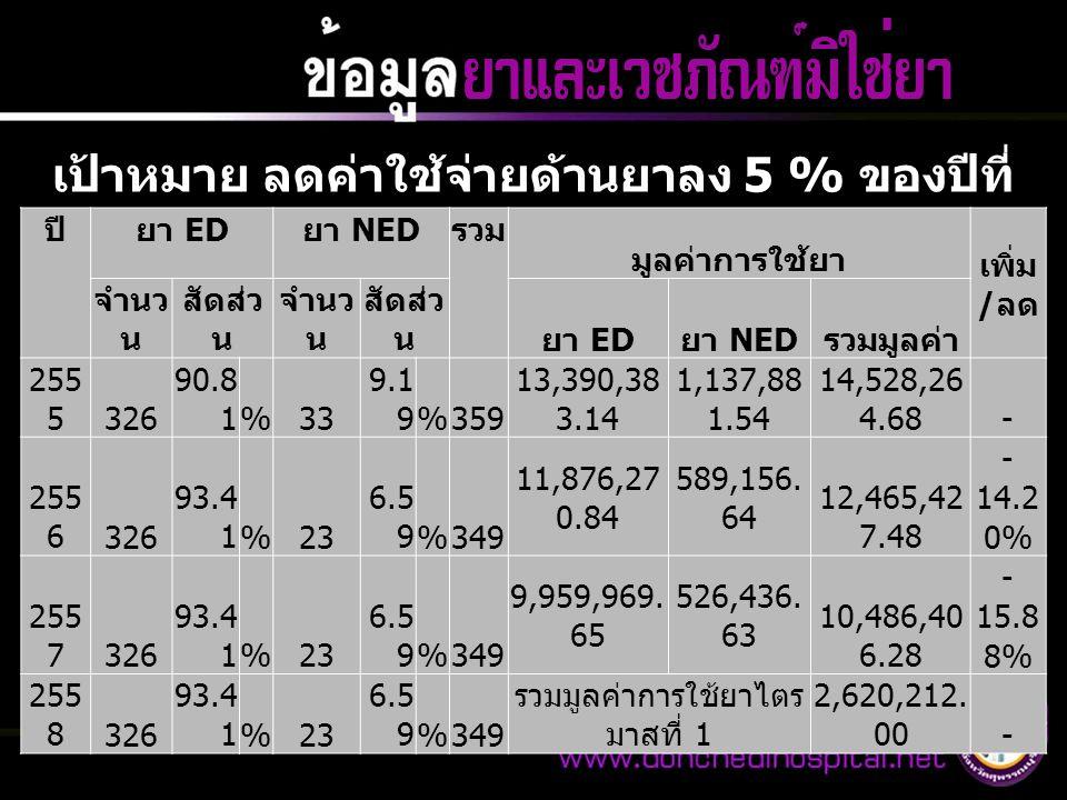 เป้าหมาย ลดค่าใช้จ่ายด้านยาลง 5 % ของปีที่ แล้ว ปียา ED ยา NED รวม มูลค่าการใช้ยา เพิ่ม / ลด จำนว น สัดส่ว น จำนว น สัดส่ว นยา ED ยา NED รวมมูลค่า 255 5326 90.8 1%33 9.1 9%359 13,390,38 3.14 1,137,88 1.54 14,528,26 4.68- 255 6326 93.4 1%23 6.5 9%349 11,876,27 0.84 589,156.