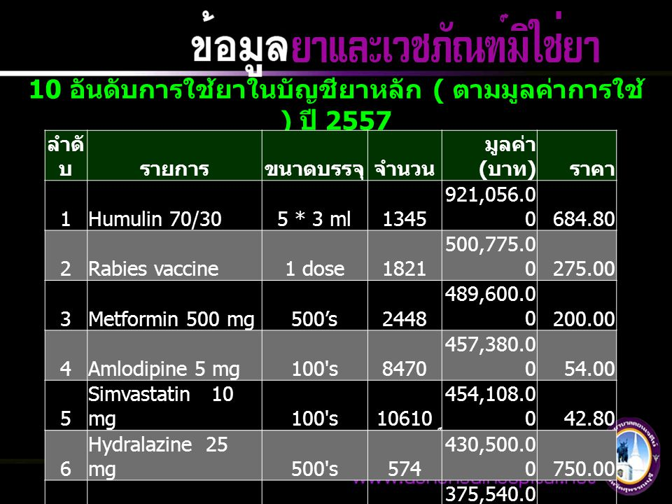 10 อันดับการใช้ยาในบัญชียาหลัก ( ตามมูลค่าการใช้ ) ปี 2557 ลำดั บรายการขนาดบรรจุจำนวน มูลค่า ( บาท ) ราคา 1Humulin 70/305 * 3 ml1345 921,056.0 0684.80 2Rabies vaccine1 dose1821 500,775.0 0275.00 3Metformin 500 mg500's2448 489,600.0 0200.00 4Amlodipine 5 mg100 s8470 457,380.0 054.00 5 Simvastatin 10 mg100 s10610 454,108.0 0 42.80 6 Hydralazine 25 mg500 s574 430,500.0 0750.00 7Omeprazole 20 mg100 s6828 375,540.0 055.00 8 Methyldopa 250 mg1000's227 340,046.0 0 1,498.0 0 9 Gemfibrosil 300 mg100 s4785 258,390.0 054.00 10 Sodium Chloride 0.9% 10*1000 ml575 182,562.5 0317.50