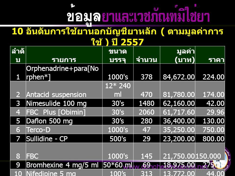 10 อันดับการใช้ยานอกบัญชียาหลัก ( ตามมูลค่าการ ใช้ ) ปี 2557 ลำดั บรายการ ขนาด บรรจุจำนวน มูลค่า ( บาท ) ราคา 1 Orphenadrine+para[No rphen*]1000 s37884,672.00224.00 2Antacid suspension 12* 240 ml47081,780.00174.00 3Nimesulide 100 mg30 s148062,160.0042.00 4FBC Plus [Obimin]30 s206061,717.6029.96 5Daflon 500 mg30's28036,400.00130.00 6Terco-D1000 s4735,250.00750.00 7Sullidine - CP500 s2923,200.00800.00 8FBC1000 s14521,750.00 150.000 9Bromhexine 4 mg/5 ml50*60 ml6918,975.00275.00 10Nifedipine 5 mg100's31313,772.0044.00