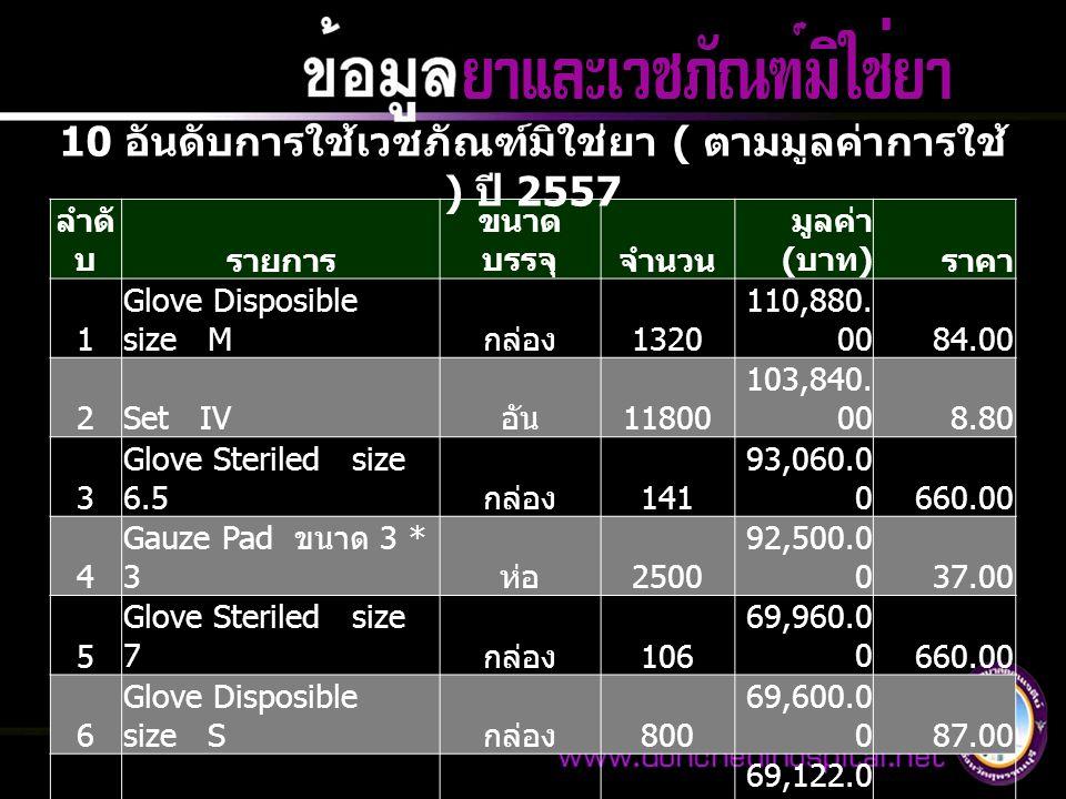 ลำดั บรายการ ขนาด บรรจุจำนวน มูลค่า ( บาท ) ราคา 1 Glove Disposible size M กล่อง 1320 110,880. 0084.00 2Set IV อัน 11800 103,840. 008.80 3 Glove Steri