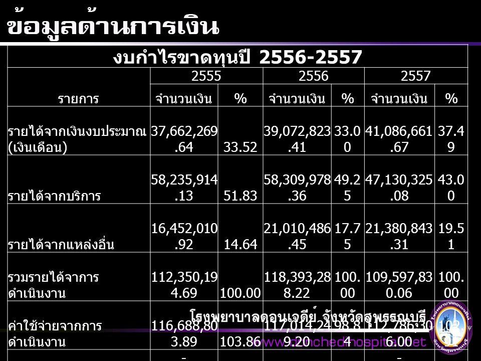 งบกำไรขาดทุนปี 2556-2557 รายการ 255525562557 จำนวนเงิน % % % รายได้จากเงินงบประมาณ ( เงินเดือน ) 37,662,269.64 33.52 39,072,823.41 33.0 0 41,086,661.67 37.4 9 รายได้จากบริการ 58,235,914.13 51.83 58,309,978.36 49.2 5 47,130,325.08 43.0 0 รายได้จากแหล่งอื่น 16,452,010.92 14.64 21,010,486.45 17.7 5 21,380,843.31 19.5 1 รวมรายได้จาการ ดำเนินงาน 112,350,19 4.69 100.00 118,393,28 8.22 100.