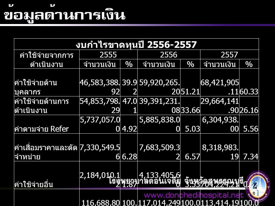 งบกำไรขาดทุนปี 2556-2557 ค่าใช้จ่ายจากการ ดำเนินงาน 255525562557 จำนวนเงิน % % % ค่าใช้จ่ายด้าน บุคลากร 46,583,388. 92 39.9 2 59,920,265. 20 51.21 68,