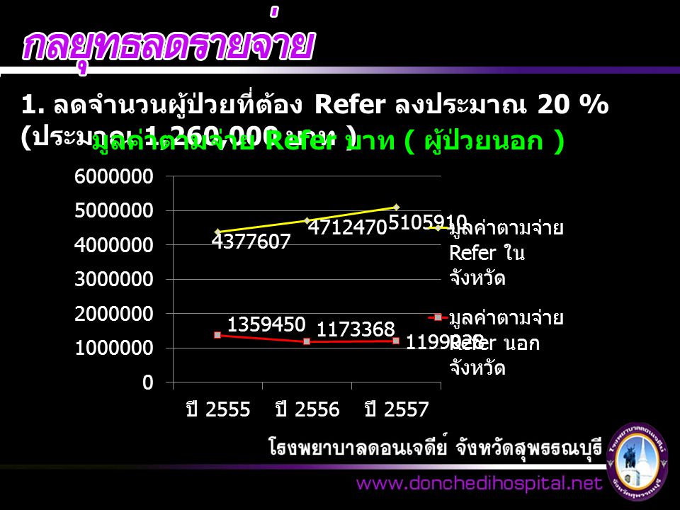 1. ลดจำนวนผู้ป่วยที่ต้อง Refer ลงประมาณ 20 % ( ประมาณ 1,260,000 บาท ) มูลค่าตามจ่าย Refer บาท ( ผู้ป่วยนอก )