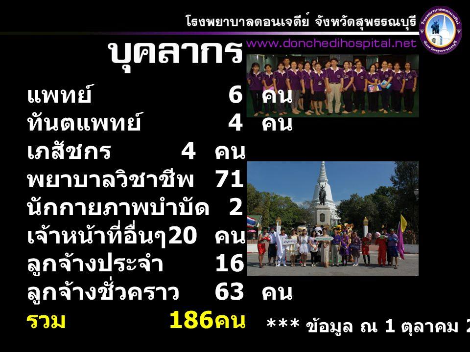 แพทย์ 6 คน ทันตแพทย์ 4 คน เภสัชกร 4 คน พยาบาลวิชาชีพ 71 คน นักกายภาพบำบัด 2 คน เจ้าหน้าที่อื่นๆ 20 คน ลูกจ้างประจำ 16 คน ลูกจ้างชั่วคราว 63 คน รวม 186
