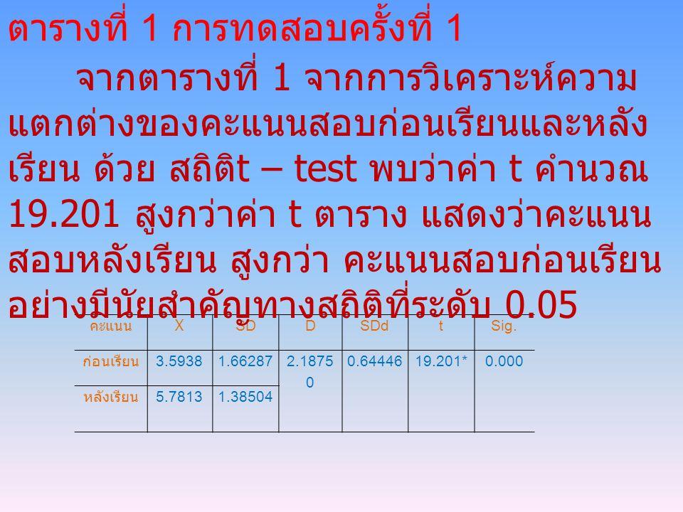 คะแนน X SD DSDd tSig. ก่อนเรียน 3.59381.66287 2.1875 0 0.6444619.201*0.000 หลังเรียน 5.78131.38504 ตารางที่ 1 การทดสอบครั้งที่ 1 จากตารางที่ 1 จากการว
