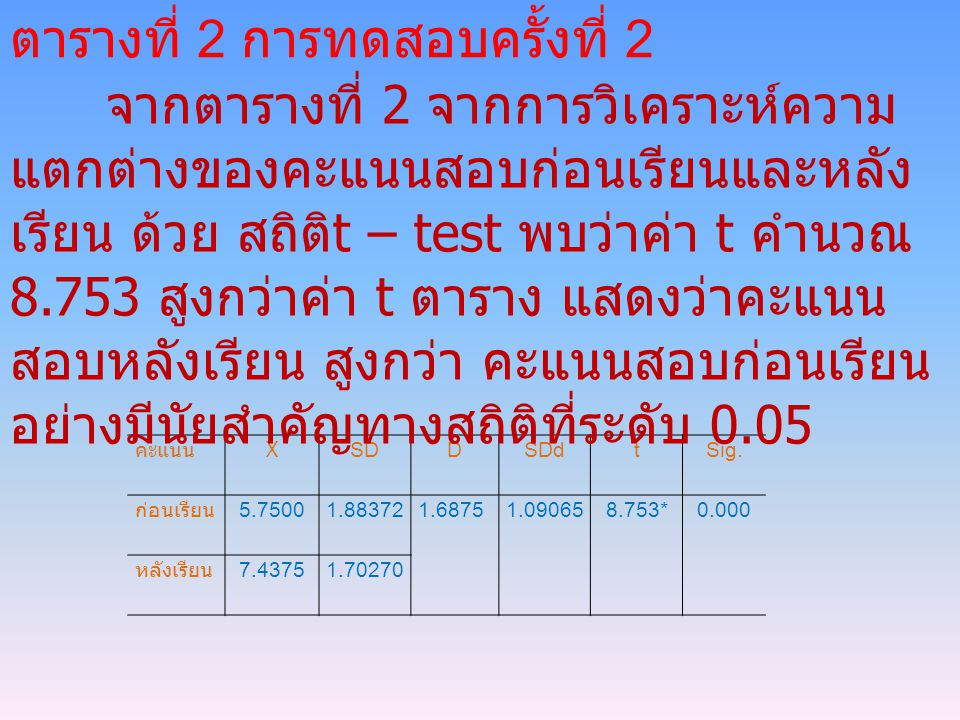 คะแนน X SD DSDd tSig. ก่อนเรียน 5.75001.883721.68751.090658.753*0.000 หลังเรียน 7.43751.70270 ตารางที่ 2 การทดสอบครั้งที่ 2 จากตารางที่ 2 จากการวิเครา