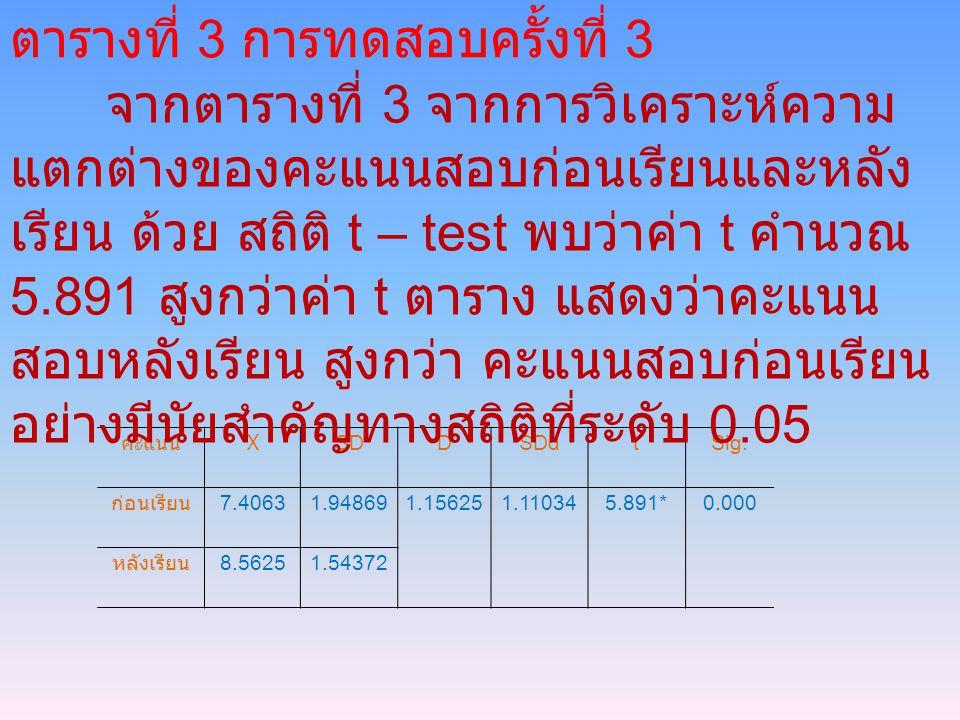 คะแนน X SD DSDd tSig. ก่อนเรียน 7.40631.948691.156251.110345.891*0.000 หลังเรียน 8.56251.54372 ตารางที่ 3 การทดสอบครั้งที่ 3 จากตารางที่ 3 จากการวิเคร