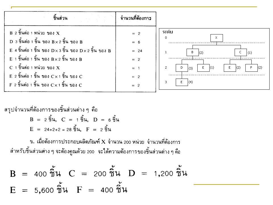 Example 2 A B (3) C (2) D (2) E (1) F (2) G (5) H (2) I (2) a.How many I's for each A b.How many E's for each A