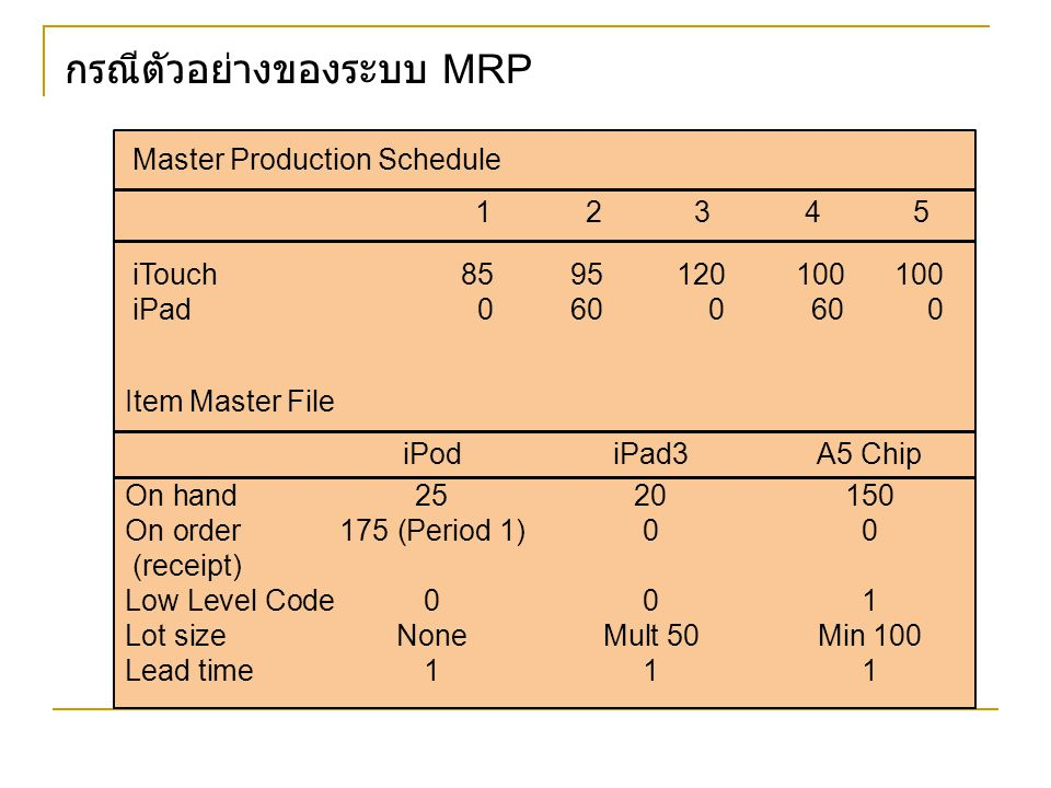 กรณีตัวอย่างของระบบ MRP Master Production Schedule 12345 iTouch8595120100100 iPad0600600 Item Master File iPodiPad3A5 Chip On hand2520150 On order175