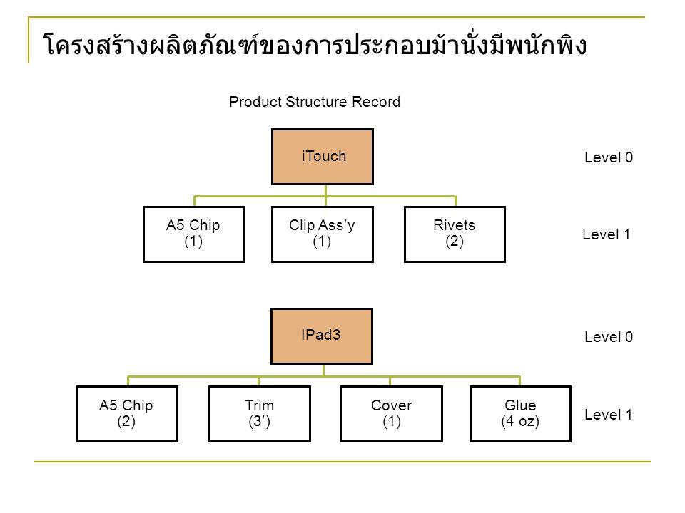 โครงสร้างผลิตภัณฑ์ของการประกอบม้านั่งมีพนักพิง Product Structure Record iTouch IPad3 A5 Chip (2) Trim (3') Cover (1) Glue (4 oz) Level 0 A5 Chip (1) Clip Ass'y (1) Rivets (2) Level 1