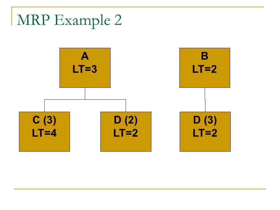 MRP Example 2 A LT=3 C (3) LT=4 D (2) LT=2 B LT=2 D (3) LT=2
