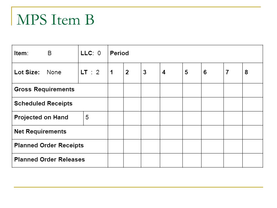 MPS Item B Item: BLLC: 0Period Lot Size: NoneLT : 212345678 Gross Requirements Scheduled Receipts Projected on Hand5 Net Requirements Planned Order Re