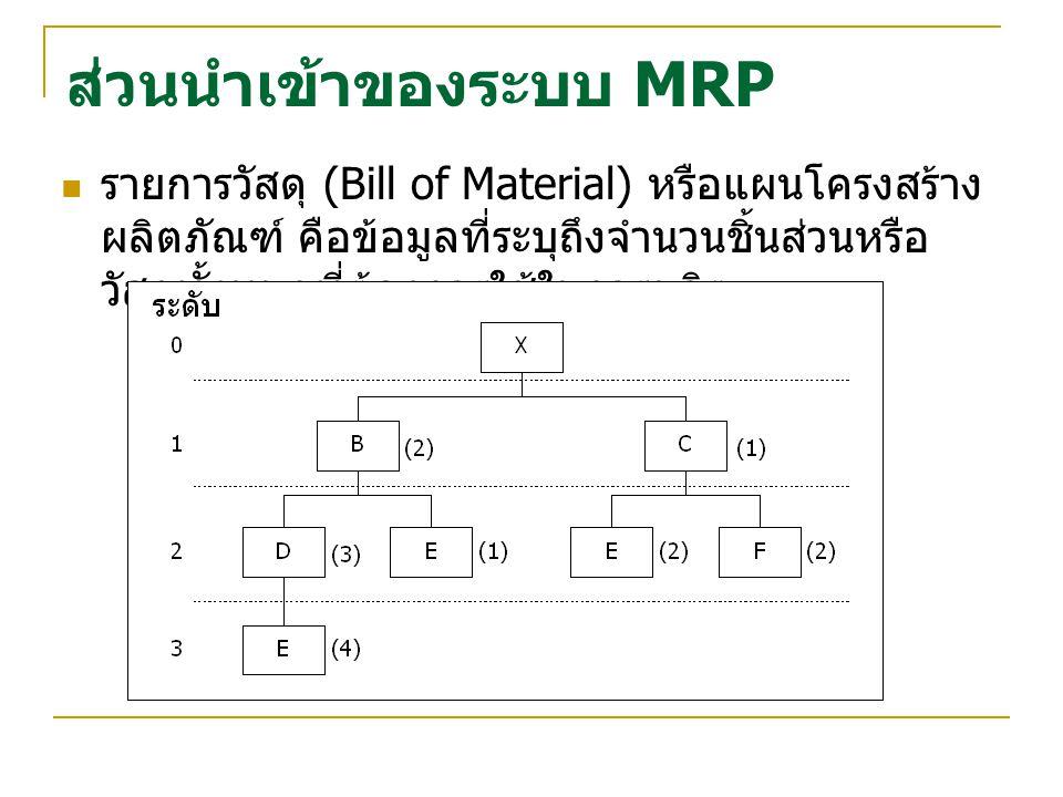 ส่วนนำเข้าของระบบ MRP รายการวัสดุ (Bill of Material) หรือแผนโครงสร้าง ผลิตภัณฑ์ คือข้อมูลที่ระบุถึงจำนวนชิ้นส่วนหรือ วัสุดทั้งหมดที่ต้องการใช้ในการผลิต