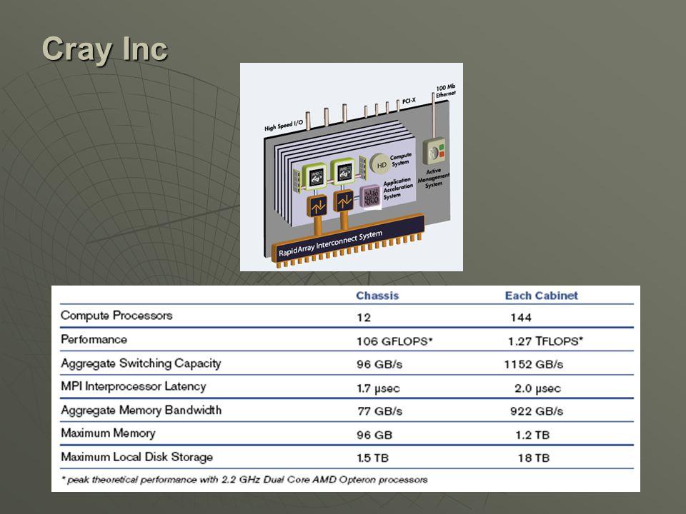 Cray Inc