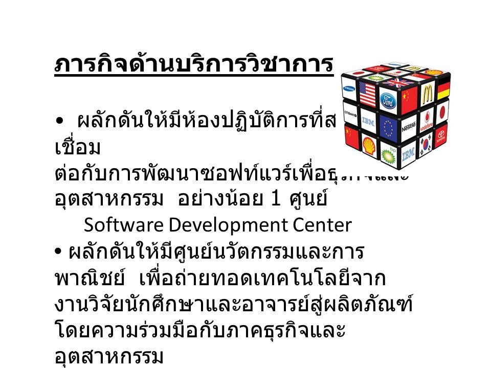 ภารกิจด้านบริการวิชาการ ผลักดันให้มีห้องปฏิบัติการที่สามารถ เชื่อม ต่อกับการพัฒนาซอฟท์แวร์เพื่อธุรกิจและ อุตสาหกรรม อย่างน้อย 1 ศูนย์ Software Development Center ผลักดันให้มีศูนย์นวัตกรรมและการ พาณิชย์ เพื่อถ่ายทอดเทคโนโลยีจาก งานวิจัยนักศึกษาและอาจารย์สู่ผลิตภัณฑ์ โดยความร่วมมือกับภาคธุรกิจและ อุตสาหกรรม Innovation and Commercial Center