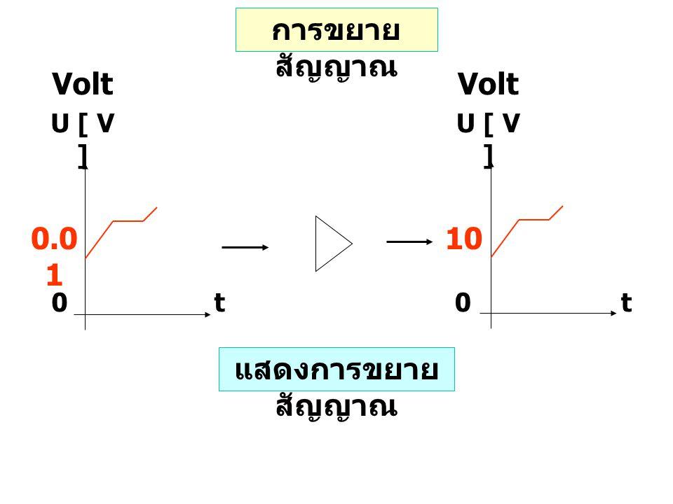 Volt age U [ V ] 0t 0.0 1 Volt age U [ V ] 0t 10 การขยาย สัญญาณ แสดงการขยาย สัญญาณ