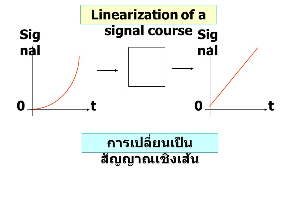 0t Sig nal 0t Linearization of a signal course การเปลี่ยนเป็น สัญญาณเชิงเส้น