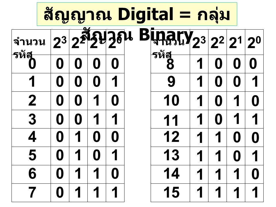 จำนวน รหัส 2323 2020 21212 1 2 3 4 5 6 7 2323 2020 21212 8 9 10 11 12 13 14 15 สัญญาณ Digital = กลุ่ม สัญาณ Binary 00000 0001 0010 0011 0100 0101 0110