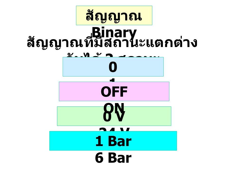 สัญญาณ Binary สัญญาณที่มีสถานะแตกต่าง กันได้ 2 สถานะ 0101 0 V 24 V OFF ON 1 Bar 6 Bar