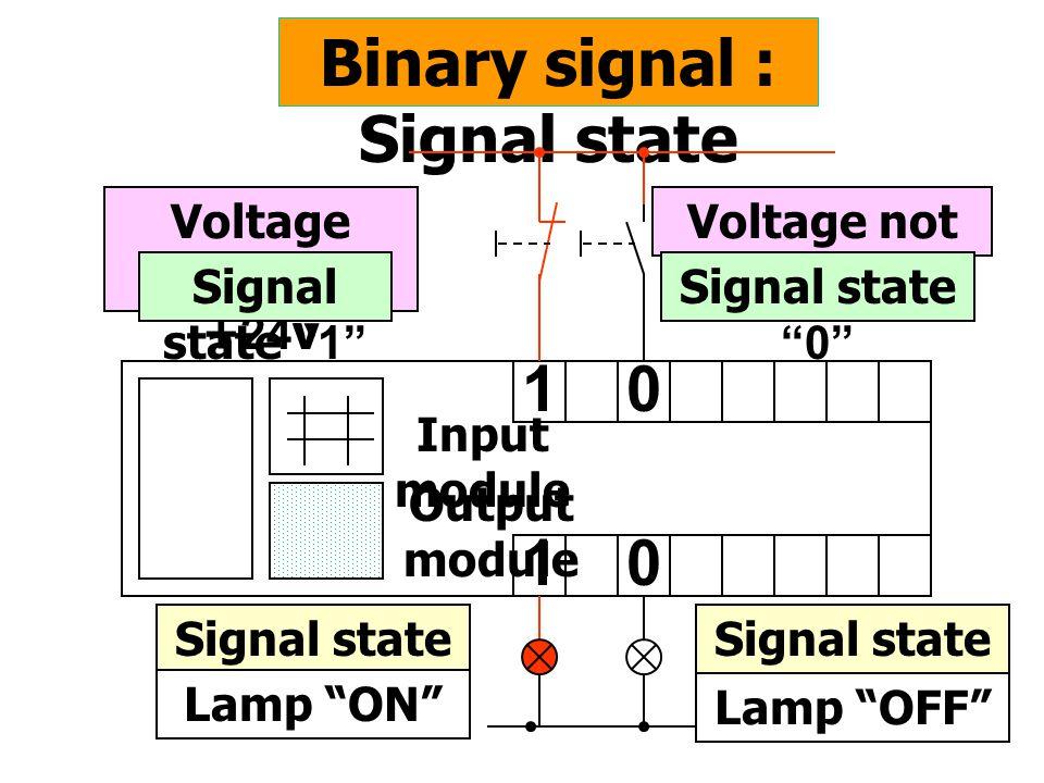 "Binary signal : Signal state Voltage present +24v 10 10 Signal state ""1"" Voltage not present 0v Signal state ""0"" Signal state ""1"" Lamp ""ON"" Signal sta"