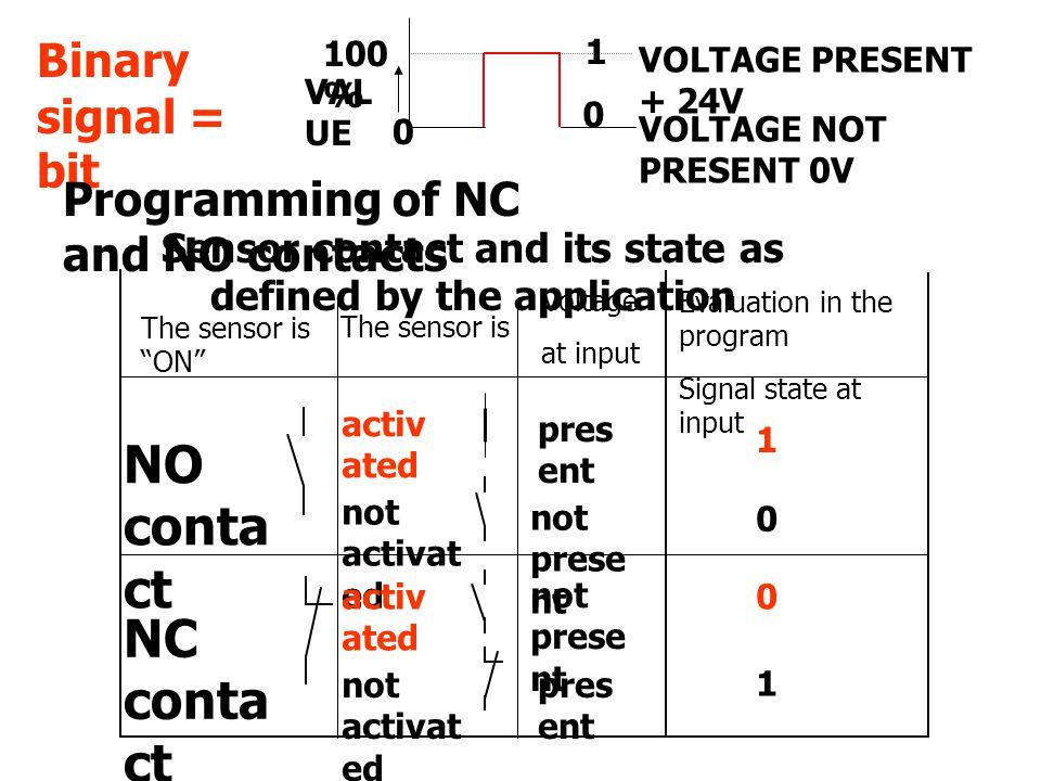 100 % VAL UE 0 0 1 VOLTAGE PRESENT + 24V VOLTAGE NOT PRESENT 0V Binary signal = bit activ ated not activat ed NO conta ct pres ent not prese nt 1 0 NC