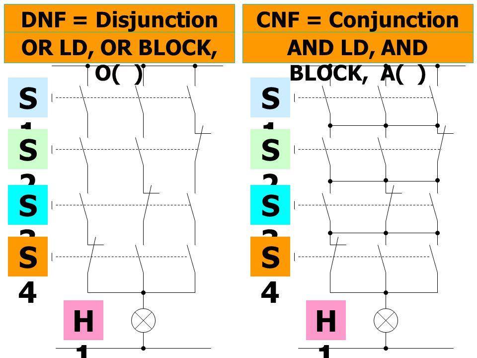 S1S1 S2S2 S3S3 S4S4 H1H1 DNF = Disjunction Normal Form OR LD, OR BLOCK, O( ) S1S1 S2S2 S3S3 S4S4 H1H1 CNF = Conjunction Normal Form AND LD, AND BLOCK,