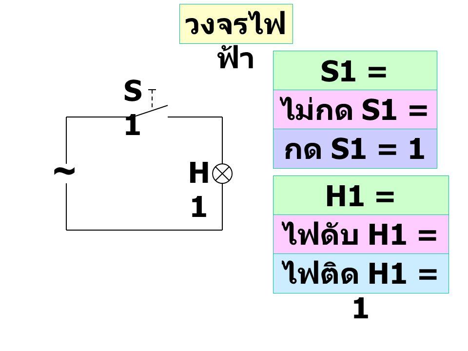 สัญญาณดิจิตอลคือกลุ่มของสัญญาณไบนารี่ที่ นำมาเรียงกันเป็นรหัส ตัวอย่างกลุ่มของสัญญาณไบนารี่ขนาด 4 บิต นำมาสร้างเป็นรหัสได้ทั้งหมดกี่รหัสไม่ซ้ำกัน 2020 21212 2323 กลุ่มของสัญญาณไบนารี่ ขนาด 4 บิต 2020 21212 2323 = 8 + 4 + 2 + 1 = 15 ตำแหน่งท้ายสุด ตำแหน่งแรก =0=0 สรุป สัญญาณไบนารี่ขนาด 4 บิต นำมาสร้าง เป็นรหัสได้ทั้งหมด 16 รหัส ตั้งแต่รหัส 0 ถึง 15
