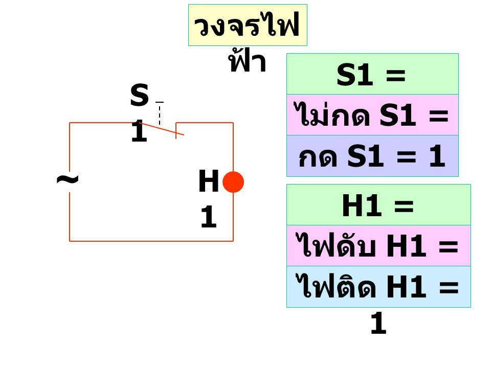 วงจรไฟ ฟ้า S1 = Binary input ไม่กด S1 = 0 กด S1 = 1 H1 = Binary output ไฟดับ H1 = 0 ไฟติด H1 = 1 ~ S1S1 H1H1