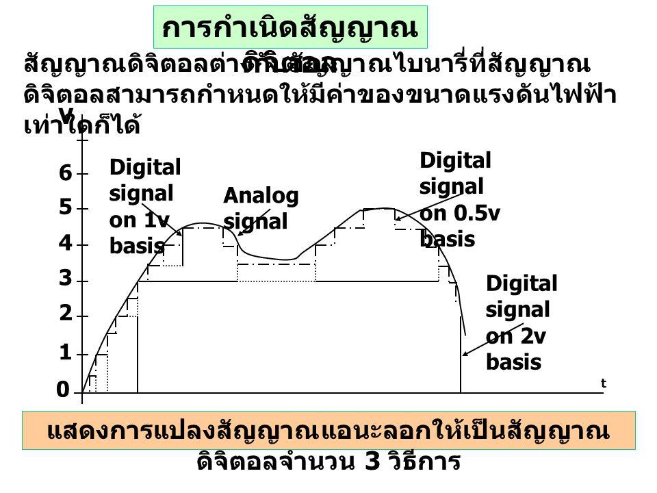สัญญาณดิจิตอลบางครั้งไดมาจากสัญญาณ แอนะลอก ซึ้งเป็นวิธีการที่จะทำให้ระบบ PLC ทำการ ประมวลผลสัญญาณแอนะลอกได้ ตัวอย่างเช่น สัญญาณแอนะลอกที่มีค่าแรงดันอยู่ในย่าน 0-10V จะ ถูกลดขนาดลงให้อยู่ในรูปของค่าแรงดันที่เป็นขั้นๆ เรียง กันเป็นลำดับขึ้นอยู่กับความสามารถของ PLC ซึ่ง สัญญาณดิจิตอลอาจจะปฏิบัติการในขั้นของค่าแรงดัน 0.1V, 0.01V หรือ 0.001V ซึ่งถ้าใช้ย่านที่ขั้นของค่า แรงดันไฟฟ้าน้อยที่สุด จะทำให้มีความแม่นยำในการ แปลงสัญญาณดิจิตอลเป็นสัญญาณแอนะลอกมีความ ถูกต้องสูง ตัวอย่างสัญญาณแอนะลอก เช่น ความดันที่ถูกวัด และแสดงผลโดยเกจวัดความดัน ค่าของความดันจะมีค่า เท่าใดก็ได้ภายในช่วงค่าต่ำสุดและค่าสูงสุดและมีการ เปลี่ยนแปลงอย่างต่อเนื่องไม่เหมือนสัญญาณดิจิตอล กรณีที่จะทำการประมวลผลสัญญาณแอนะลอกด้วย PLC จะต้องทำการประมาณค่าและแปลงสัญญาณ เหล่านั้นให้อยู่ในรูปของสัญญาณดิจิตอลก่อน ทำนองเดียวกันสัญญาณดิจิตอลก็สามารถจะทำ การปฏิบัติการเหมือนกับสัญญาณไบนารี่