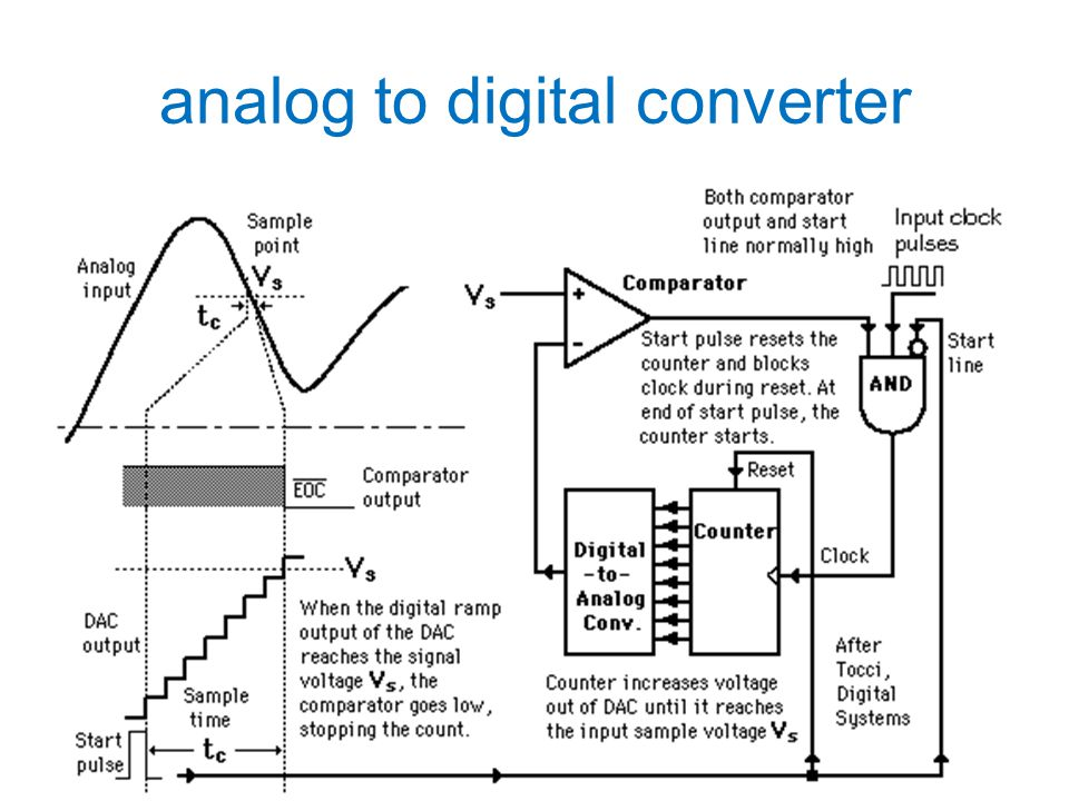 Conversion from analog to digital form inherently involves comparator action where the value of the analog voltage at some point in time is compared with some standard.