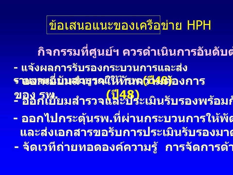 ข้อเสนอแนะของเครือข่าย HPH กิจกรรมที่ศูนย์ฯ ควรดำเนินการอันดับต้นๆ คือ - แจ้งผลการรับรองกระบวนการและส่ง รายงานฉบับสมบูรณ์ ให้ รพ.( ปี 48) - ออกเยี่ยมสำรวจให้ทันความต้องการ ของ รพ.