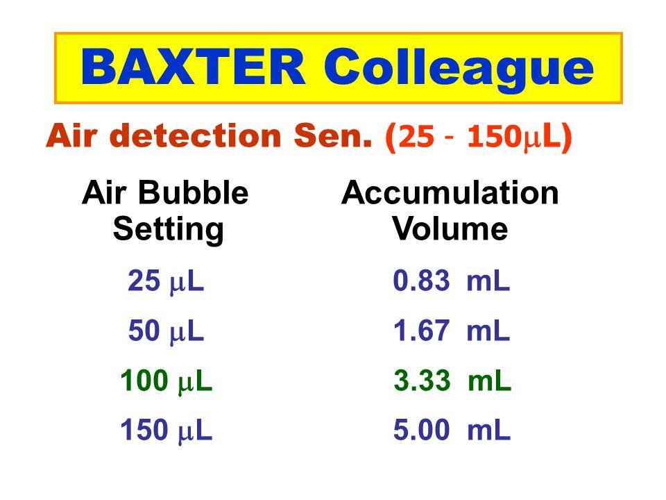 Air detection Sen. ( 25 - 150  L ) Air Bubble Accumulation Setting Volume 25  L 0.83 mL 50  L 1.67 mL 100  L 3.33 mL 150  L 5.00 mL BAXTER Collea