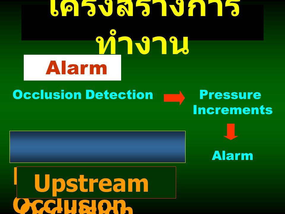 โครงสร้างการ ทำงาน Alarm Occlusion Detection Pressure Increments Alarm Downstream Occlusion Upstream Occlusion