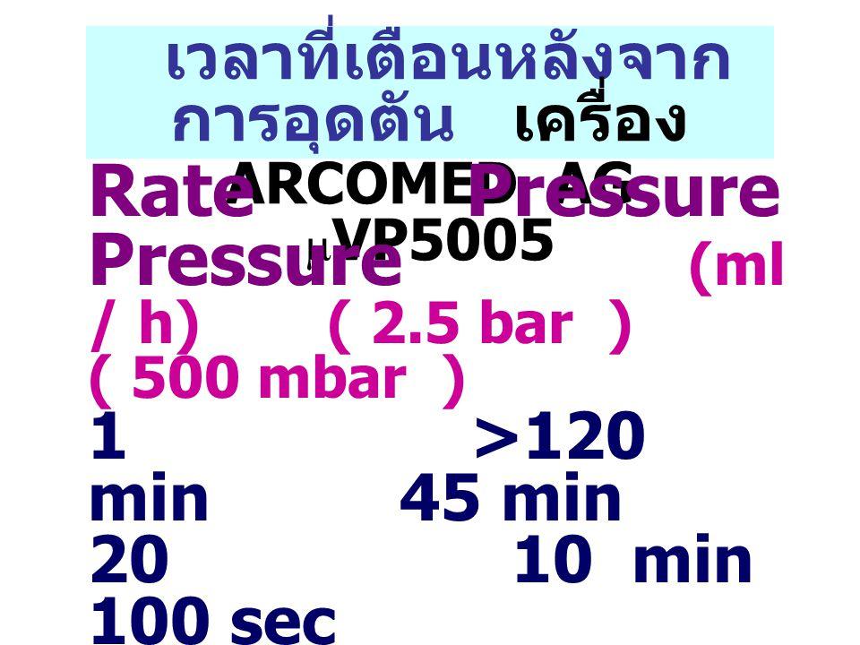 เวลาที่เตือนหลังจาก การอุดตัน เครื่อง ARCOMED AG  VP5005 Rate Pressure Pressure (ml / h) ( 2.5 bar ) ( 500 mbar ) 1 >120 min 45 min 20 10 min 100 sec