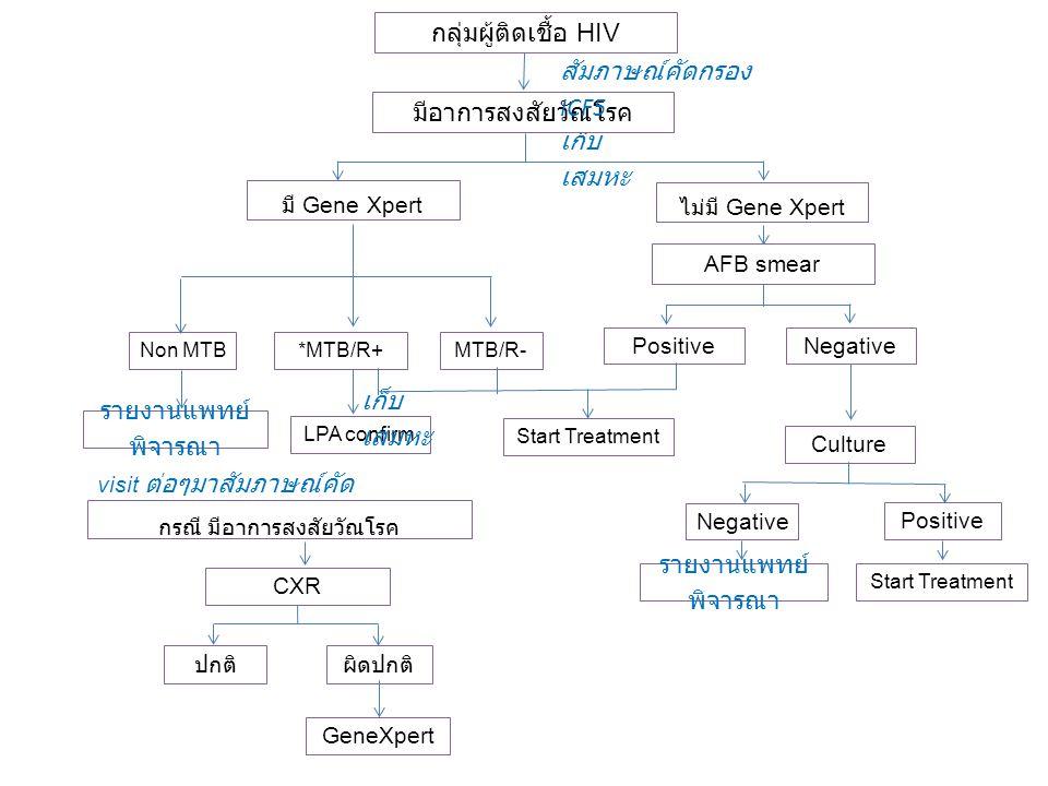 กลุ่มผู้ติดเชื้อ HIV CXR ปกติผิดปกติ เก็บ เสมหะ ไม่มี Gene Xpert AFB smear *MTB/R+Non MTB MTB/R- NegativePositive มีอาการสงสัยวัณโรค รายงานแพทย์ พิจาร