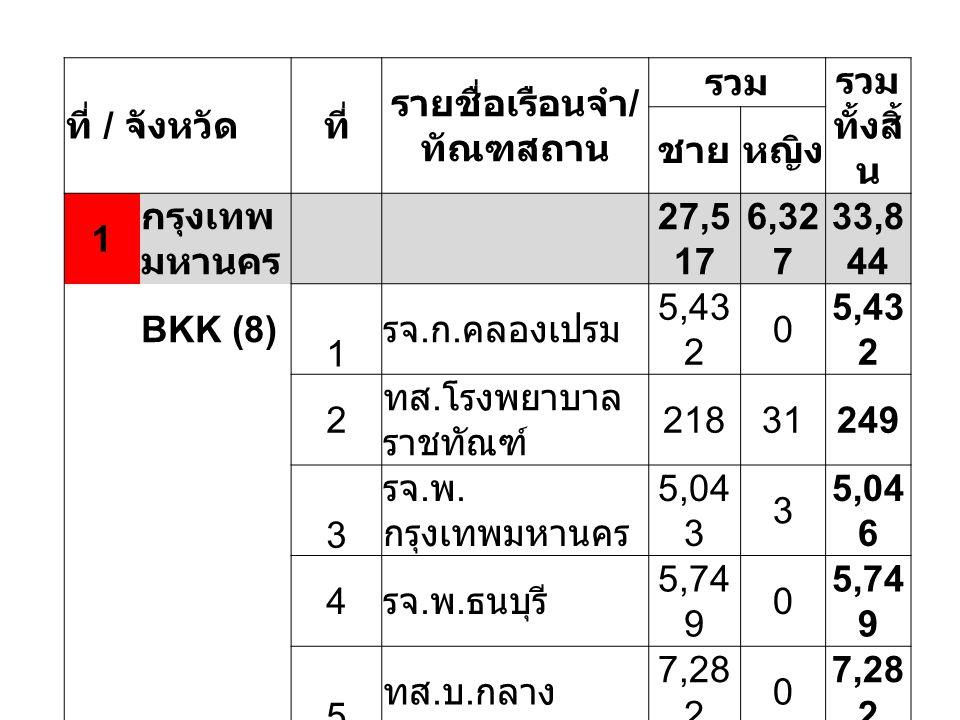 ที่ / จังหวัดที่ รายชื่อเรือนจำ / ทัณฑสถาน รวม รวม ทั้งสิ้ น ชายหญิง 1 กรุงเทพ มหานคร 27,5 17 6,32 7 33,8 44 BKK (8) 1 รจ. ก. คลองเปรม 5,43 2 0 2 ทส.