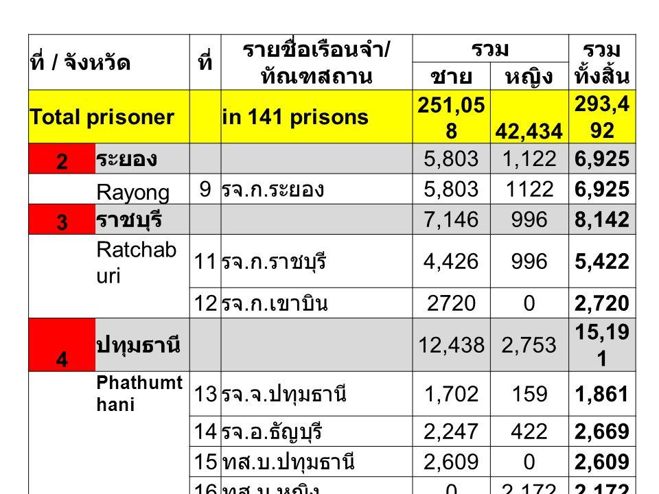 ที่ / จังหวัดที่ รายชื่อเรือนจำ / ทัณฑสถาน รวม รวม ทั้งสิ้น ชายหญิง Total prisoner in 141 prisons 251,05 842,434 293,4 92 2 ระยอง 5,8031,1226,925 Rayo