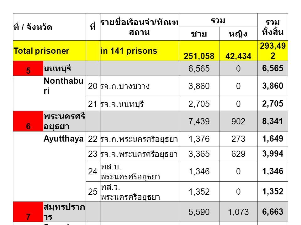 ที่ / จังหวัดที่ รายชื่อเรือนจำ / ทัณฑ สถาน รวม รวม ทั้งสิ้น ชายหญิง Total prisoner in 141 prisons 251,05842,434 293,49 2 5 นนทบุรี 6,5650 Nonthabu ri