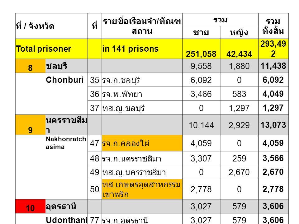 ที่ / จังหวัดที่ รายชื่อเรือนจำ / ทัณฑ สถาน รวม รวม ทั้งสิ้น ชายหญิง Total prisoner in 141 prisons 251,05842,434 293,49 2 8 ชลบุรี 9,5581,88011,438 Ch