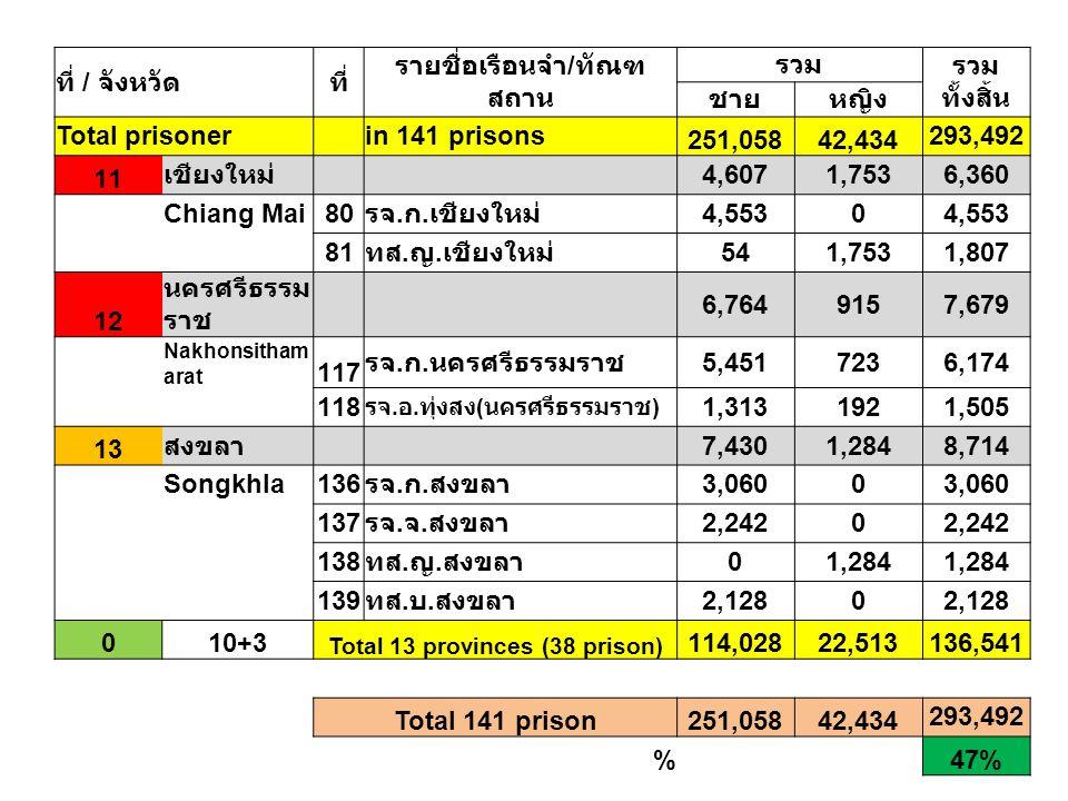 ที่ / จังหวัดที่ รายชื่อเรือนจำ / ทัณฑ สถาน รวม รวม ทั้งสิ้น ชายหญิง Total prisoner in 141 prisons 251,05842,434 293,492 11 เชียงใหม่ 4,6071,7536,360