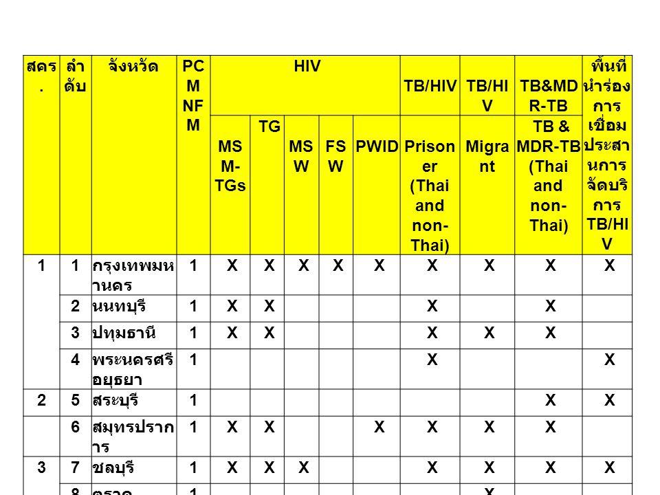 สคร. ลำ ดับ จังหวัด PC M NF M HIV TB/HIV TB&MD R-TB พื้นที่ นำร่อง การ เชื่อม ประสา นการ จัดบริ การ TB/HI V MS M- TGs TG MS W FS W PWID Prison er (Tha