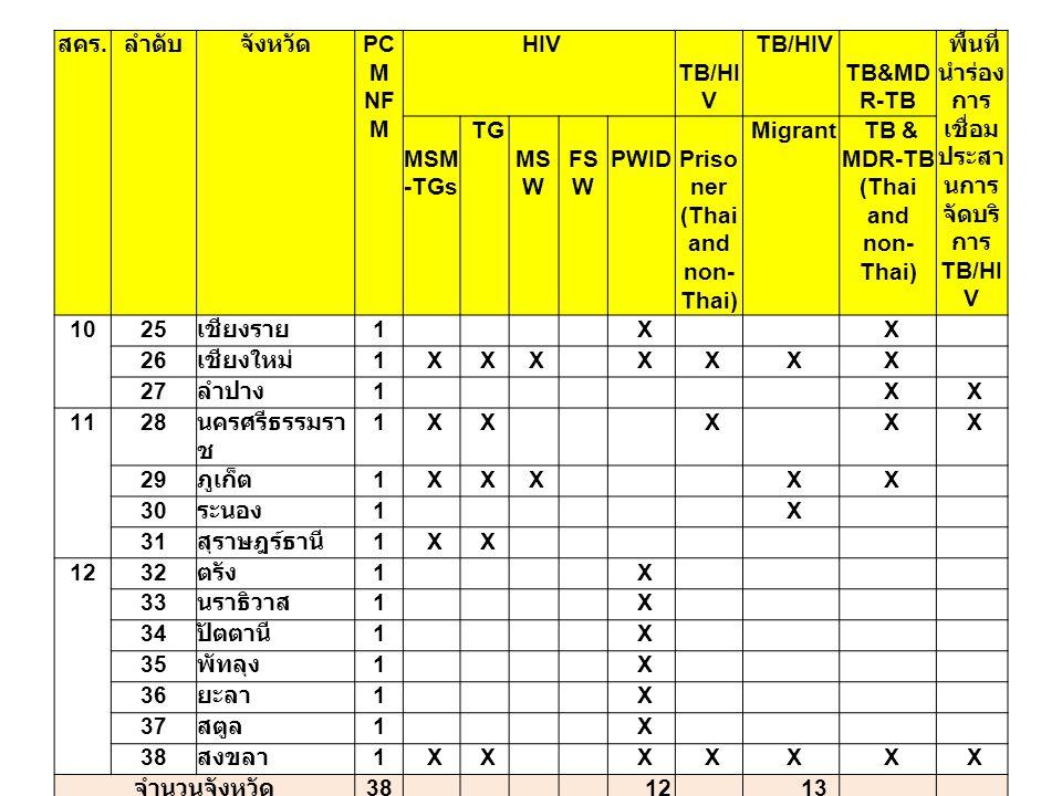 สคร. ลำดับจังหวัด PC M NF M HIV TB/HI V TB&MD R-TB พื้นที่ นำร่อง การ เชื่อม ประสา นการ จัดบริ การ TB/HI V MSM -TGs TG MS W FS W PWID Priso ner (Thai